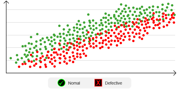 Chart showing data analysis of normal and defective parts