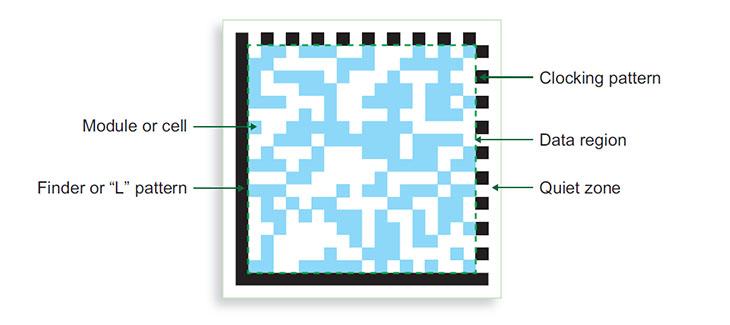 2D Code diagram